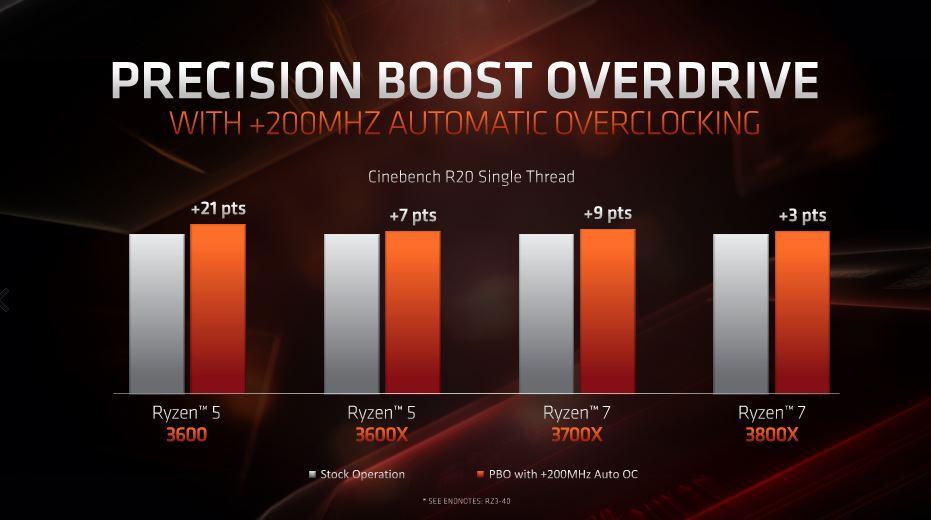 Precision Boost 2 & Precision Boost Overdrive : AMD Ryzen 9 3900X vs