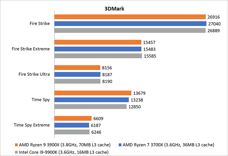 Gaming Benchmarks Amd Ryzen 9 3900x Vs Ryzen 7 3700x Vs Intel Core I9 9900k Which Is The Best Gaming Cpu Hardwarezone Com Sg
