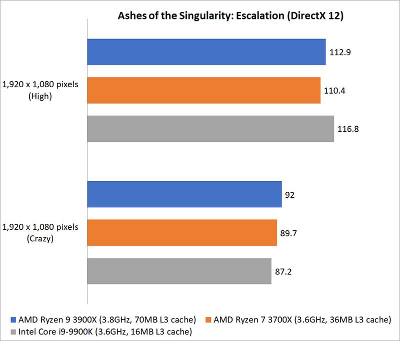 Gaming benchmarks : AMD Ryzen 9 3900X vs  Ryzen 7 3700X vs  Intel