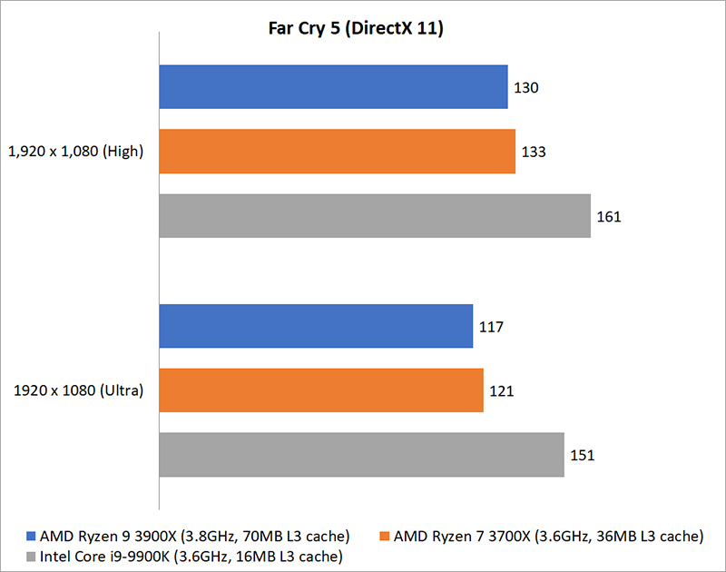 Gaming benchmarks : AMD Ryzen 9 3900X vs  Ryzen 7 3700X vs