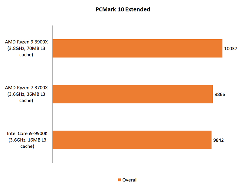 CPU rendering & encoding benchmarks : AMD Ryzen 9 3900X vs  Ryzen 7