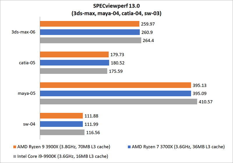 CPU rendering & encoding benchmarks : AMD Ryzen 9 3900X vs