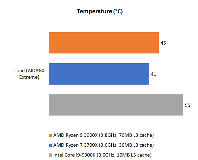 Temperature & power consumption : AMD Ryzen 9 3900X vs
