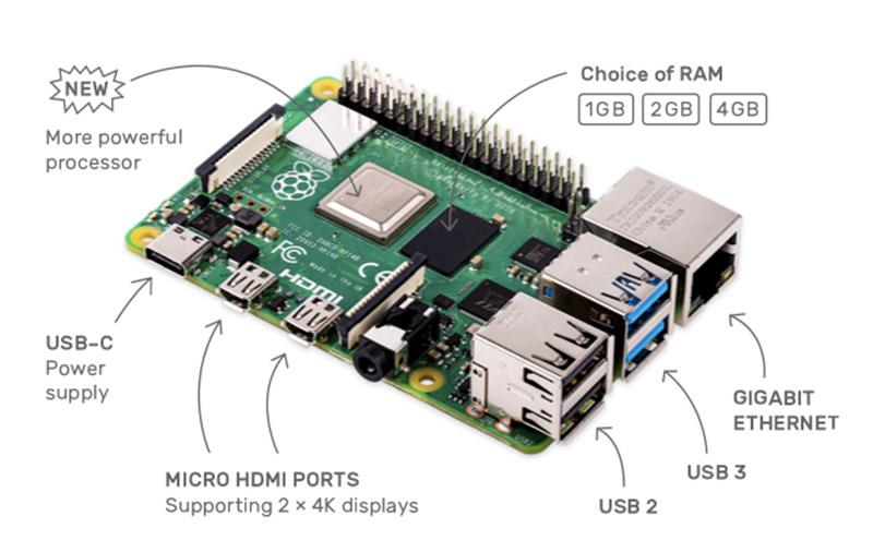 (Image: Raspberry Pi Foundation.)