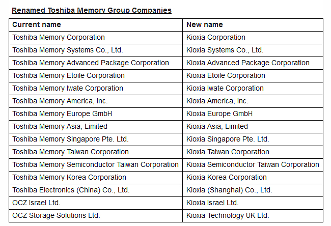 Image source: Toshiba Memory via BusinessWire