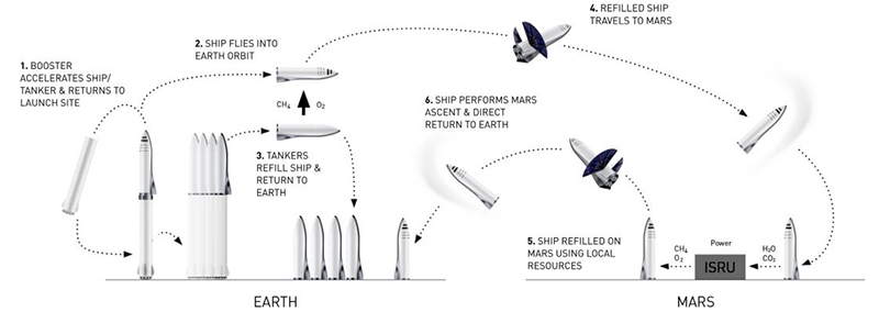 An early sketch of how Starship might get to Mars. (Image Source: SpaceX)