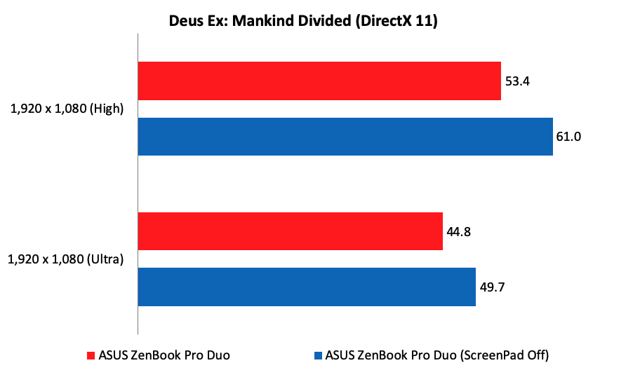 Performance analysis : ASUS ZenBook Pro Duo UX 581 review
