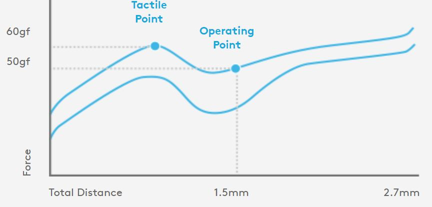 A look at the force curve for the GL Tactile.