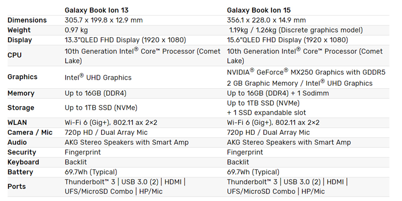 Galaxy Book Ion series specifications (Image source: Samsung)
