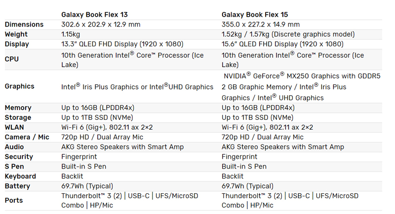 Galaxy Book Flex series specifications (Image source: Samsung)