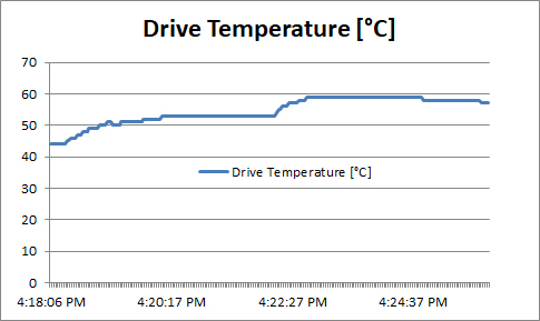 Aorus NVMe Gen 4 SSD - Drive Temperature