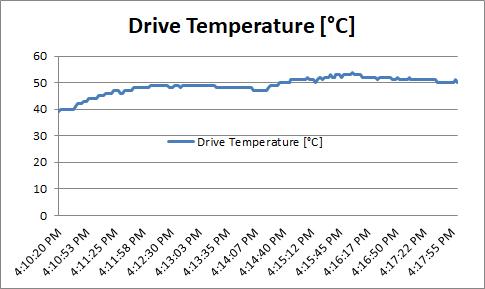 WD Black SN750 - Drive Temperature