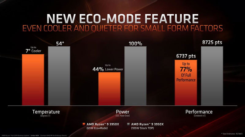 AMD eco-mode