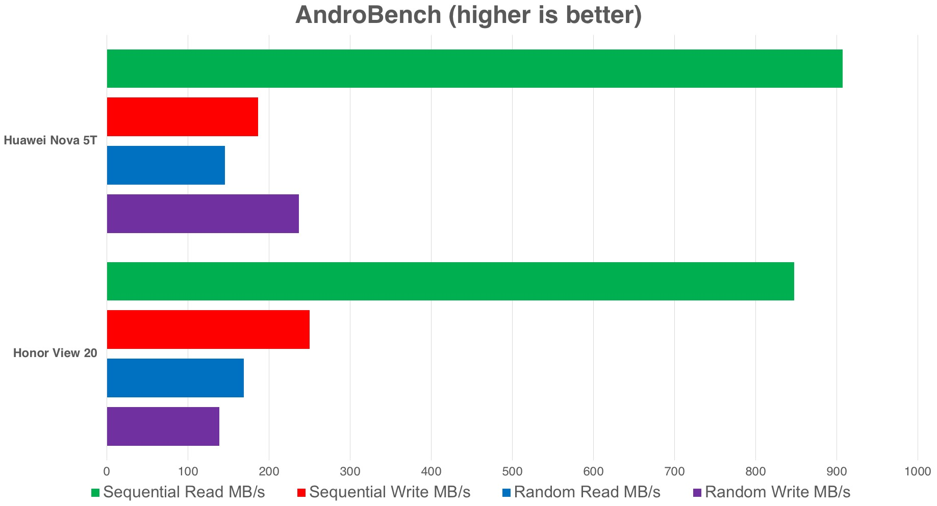 The results from AndroBench proved inconclusive, so we'll put the discrepancies down to differences in software or drivers.