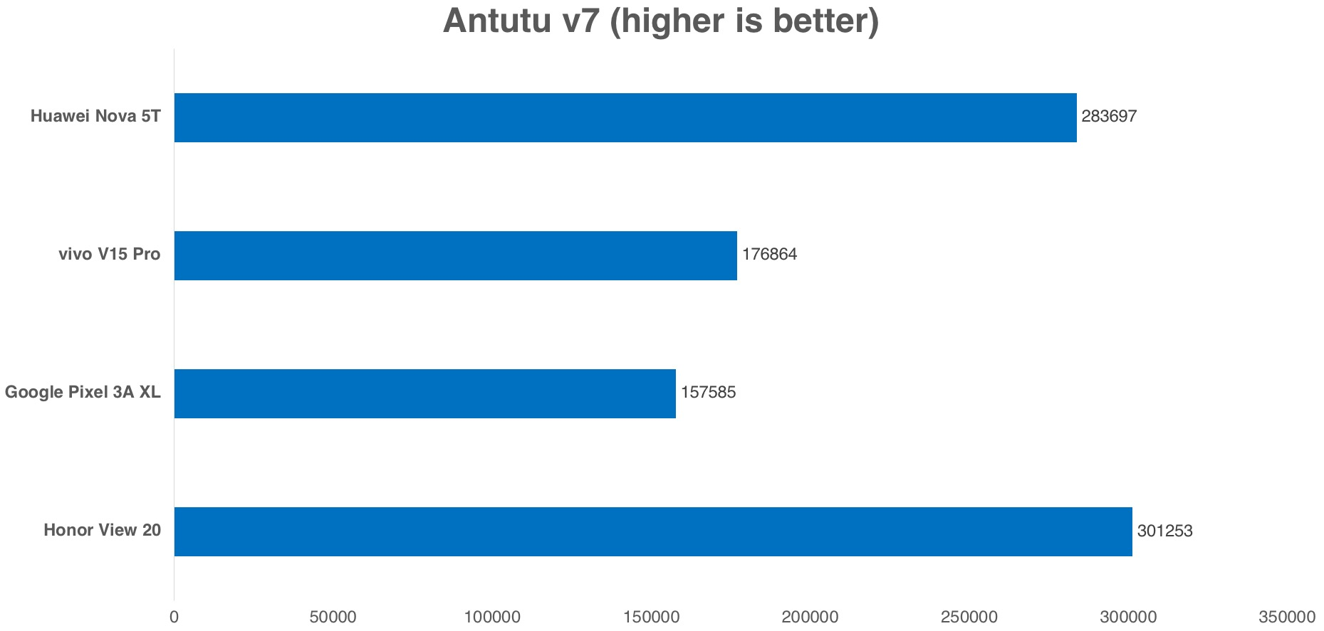 ...this time, the Nova 5T eked out a win over the two Snapdragon 7xx devices, but still could not beat its Kirin 980 stablemate.