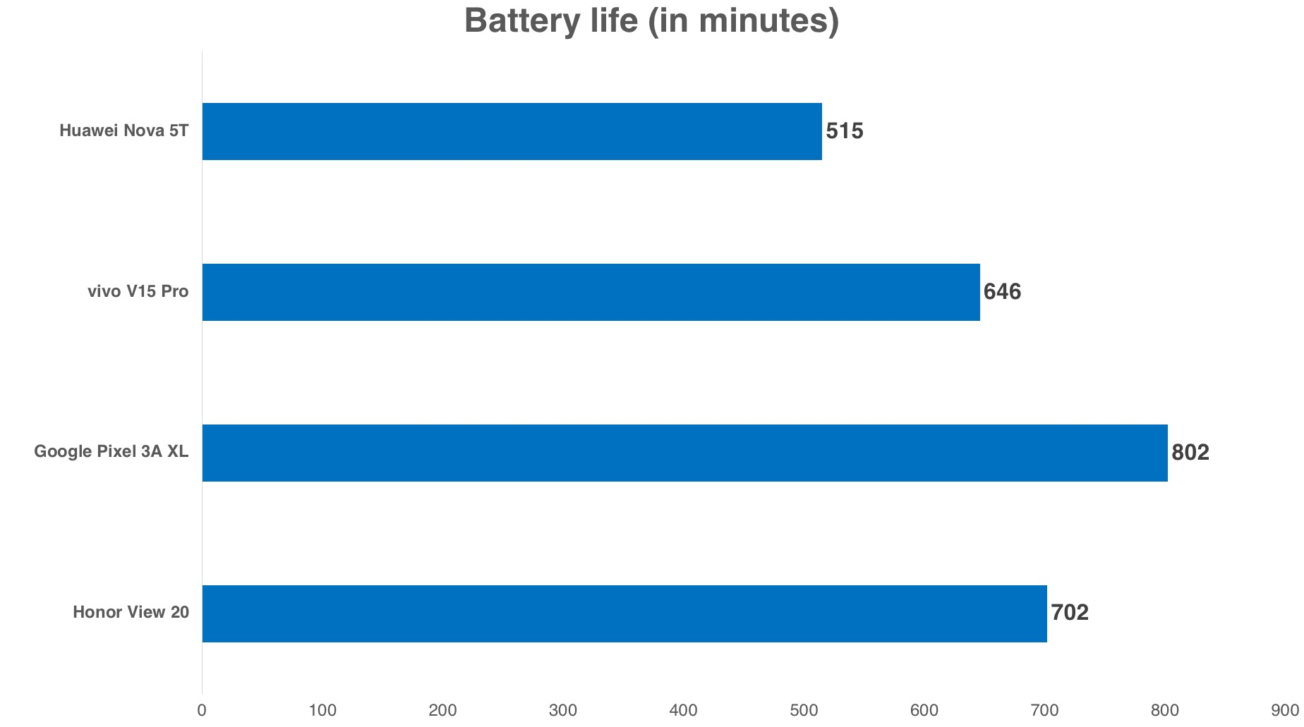 The Nova 5T's battery life was where it ought to have been given its 3,700mAh cell.