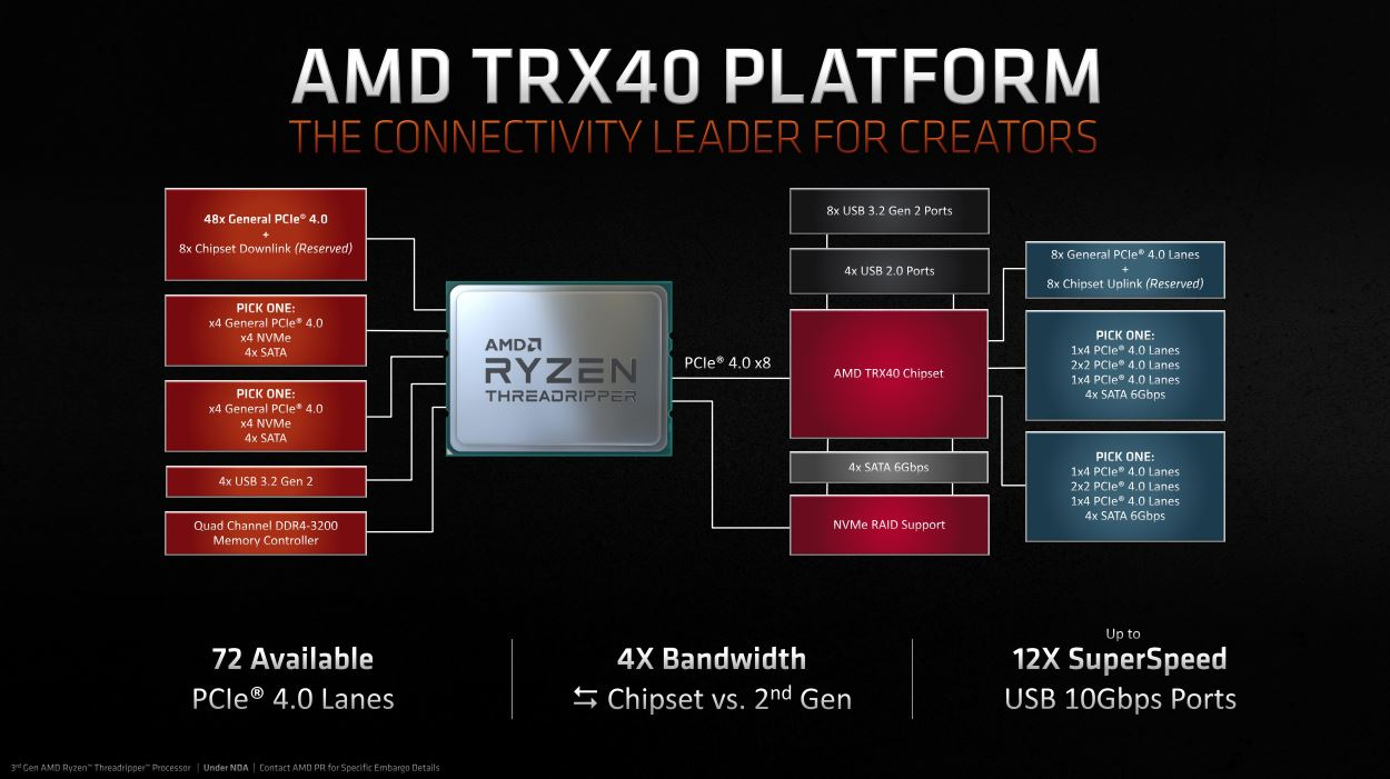 AMD TRX40 platform