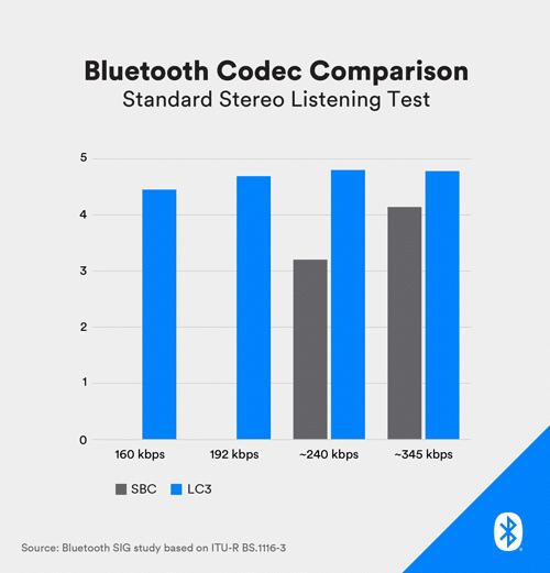 (Image source: Bluetooth SIG)