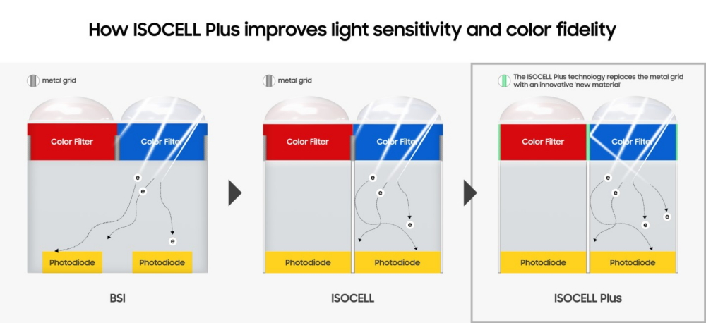 The evolution of Samsung's ISOCELL Plus pixel isolation technology. <br>Image source: Samsung