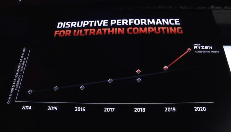AMD claiming huge performance gains.
