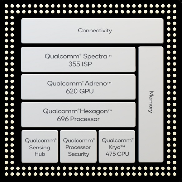 The full platform block of the Snapdragon 765 mobile processor.