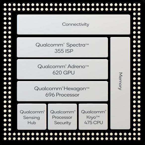 The full platform block of the Snapdragon 765 mobile processor.