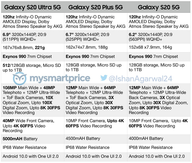 Purported specs list for the Samsung Galaxy S20 series.