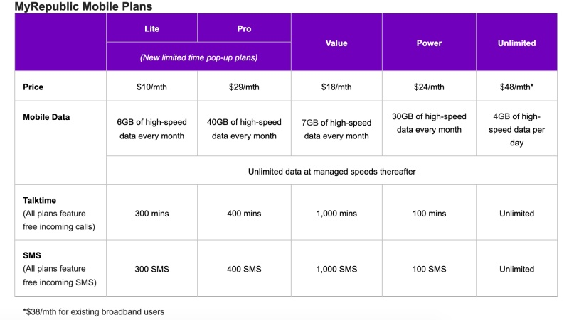 MyRepublic price plans
