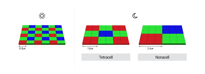 No pixel-binning, vs Tetracell pixel-binning technique, vs Nonacell pixel-binning technique (left to right). The main difference between the latter two is the choice to do 2x2 or 3x3 (which affords the respective techniques' names, 'four'-cell and 'nine'-cell). Source: Samsung.