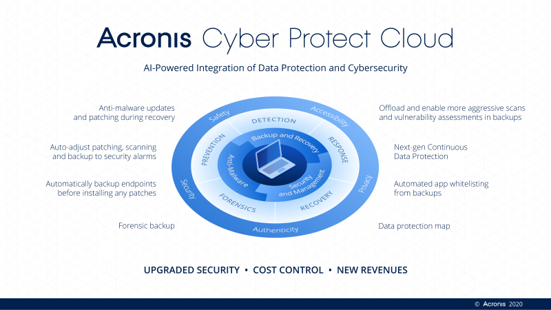 Image courtesy of Acronis