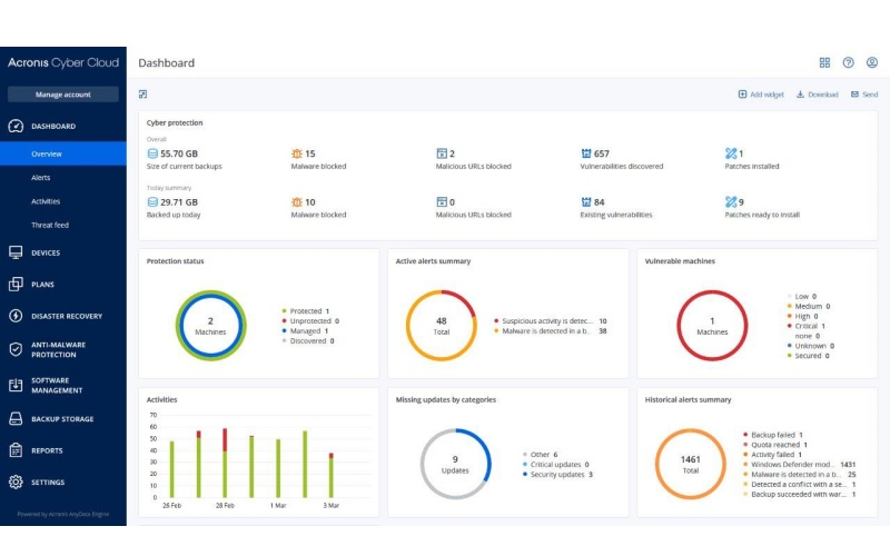 The dashboard of Acronis Cyber Protect at work