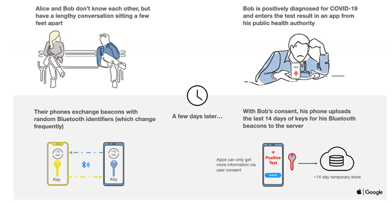 How the contact tracing API envisions to help health officials to track the spread of Covid-19, as told through the story of Alice and Bob (part 1). Source: Apple.
