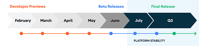 The Android 11 final release timeline. Source: Android 11 developers' blog.