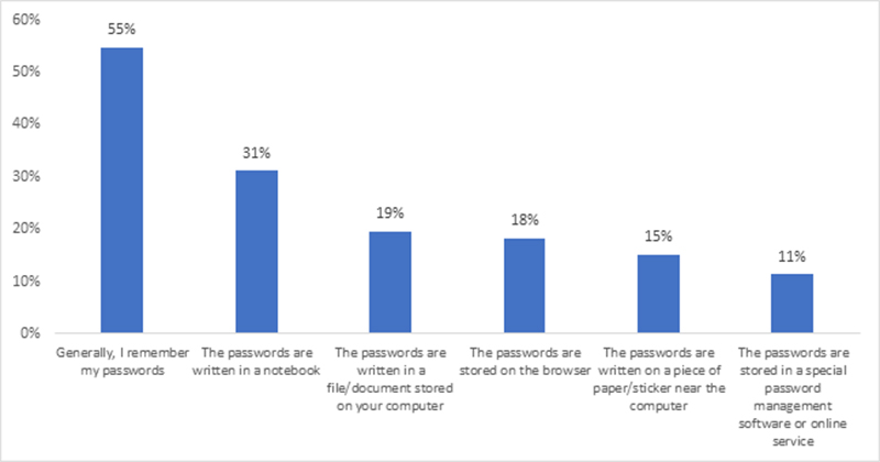 A chart on user methods used to store or remember passwords. Source: Kaspersky's Defending Digital Privacy Report 2020.
