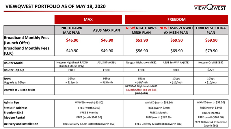 The updated ViewQwest plans as of 20 May 2020. Source: ViewQwest.