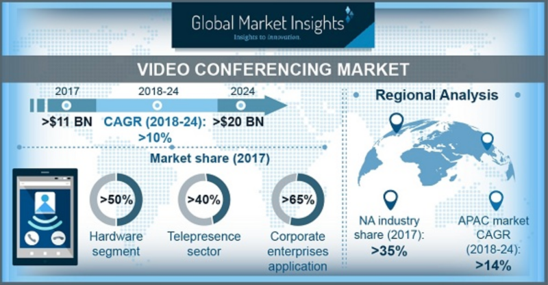 The Video Conferencing Market size is anticipated to grow at a CAGR of more than 10% from 2018 to 2024. Image courtesy of GMI