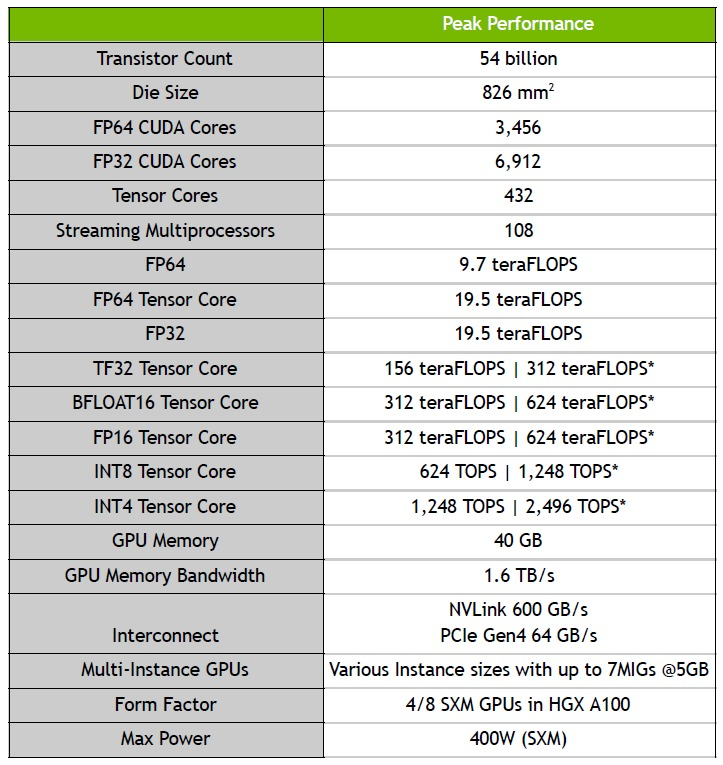Full specs of the NVIDIA A100 data center GPU.