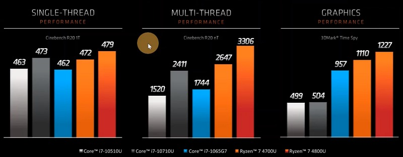 Performance figures are reported from Cinebench R20 and 3DMark Time Spy respectively. (Image source: AMD presentation)