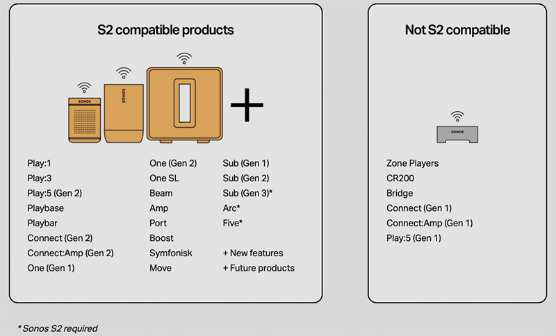 List of products that are compatible with the S2 as of Jun 2020. (Image: Sonos.)