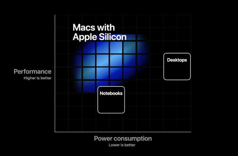 Apple believes it own silicon can provide more performance per watt than existing solutions.
