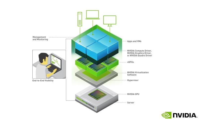 How the vGPUs work. Image courtesy of NVIDIA.