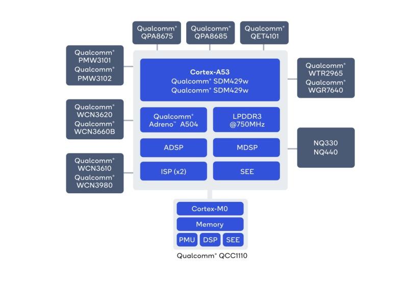 Qualcomm Snapdragon Wear 4100+ platform. <br>Image source: Qualcomm.