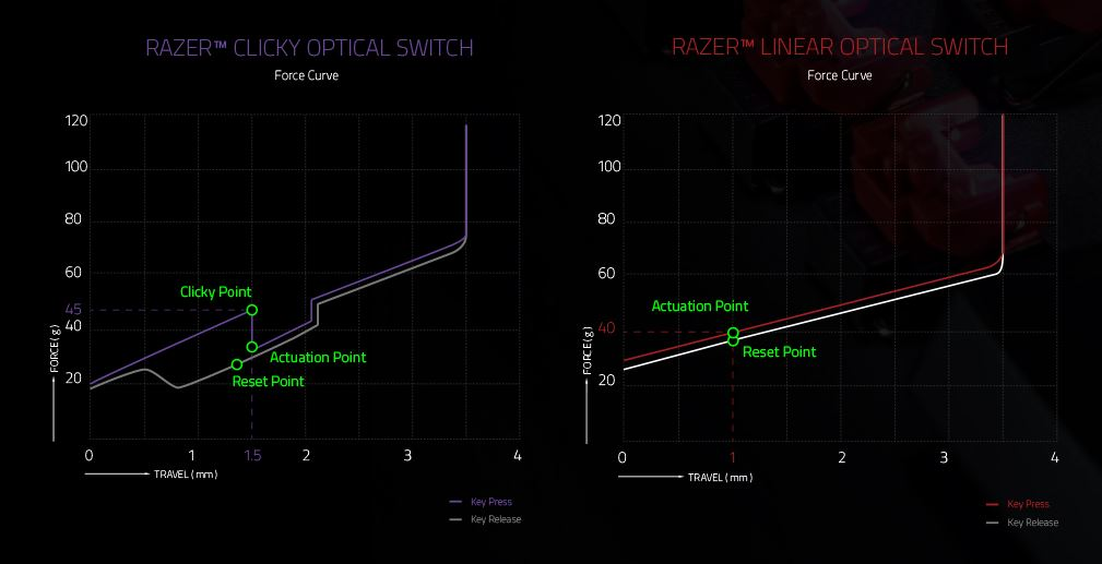 A look at the force curve for both switches.
