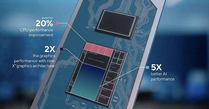 Most of these notebooks are powered by Intel's latest Tiger Lake processors.
