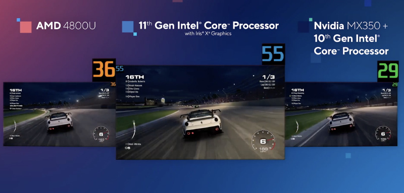 Intel showing its new Xe graphics comfortably beating the competition.