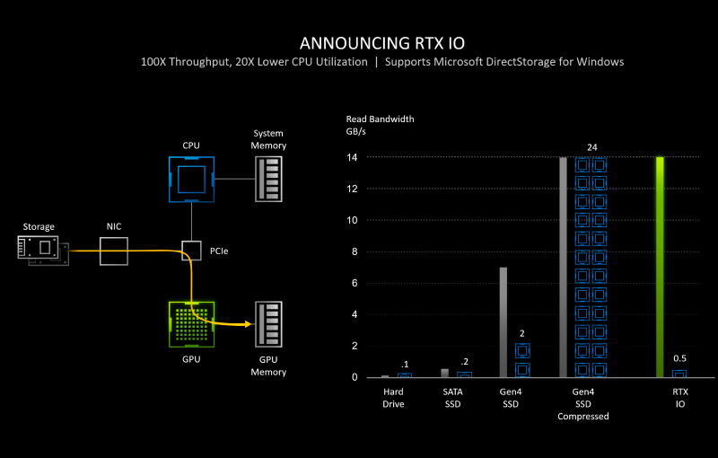 A chart showing the GPU vs. CPU utlisation with NVIDIA RTX IO.