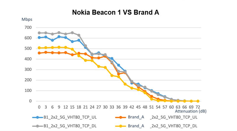 Beacon 1 and Brand A routers throughput were tested under different attenuation in shield box, with different attenuation represent different WiFi distance. Test results show Nokia Beacon 1's range and rate (speed) outperforming Brand A.