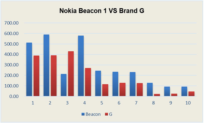 Tests conducted by Nokia. Y-axis refers to throughput in Mbps and X-axis is the number of devices.