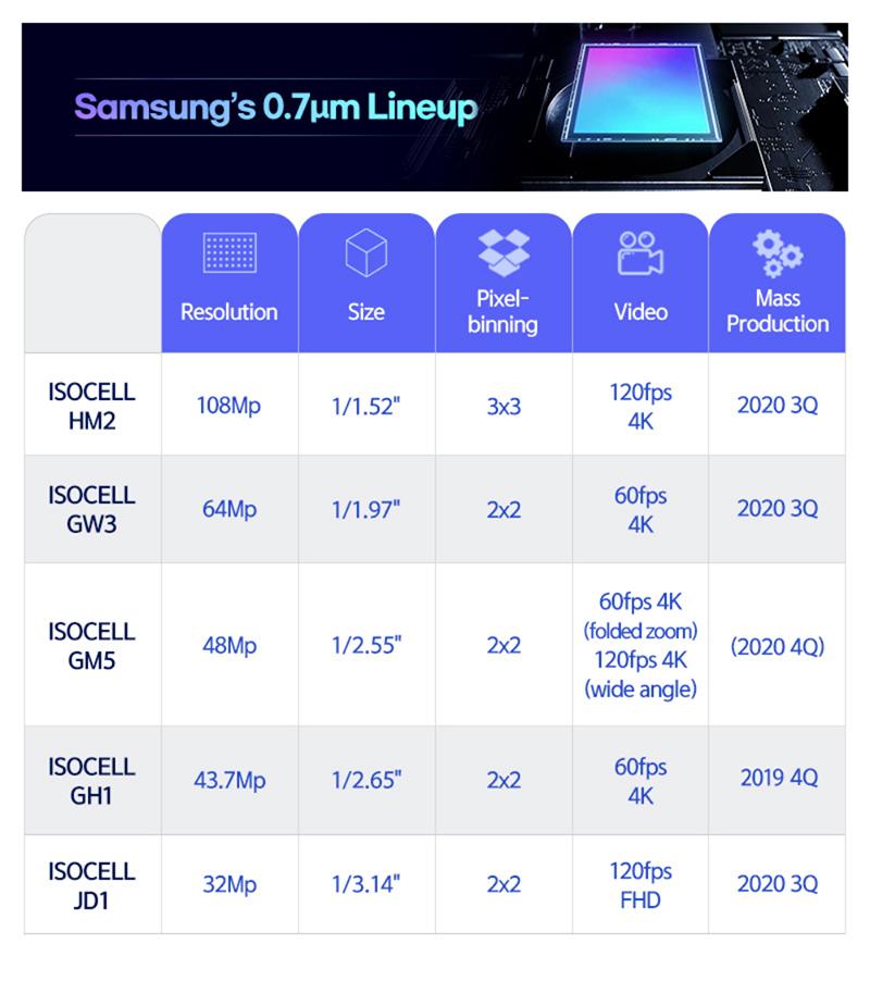 Source: Samsung.