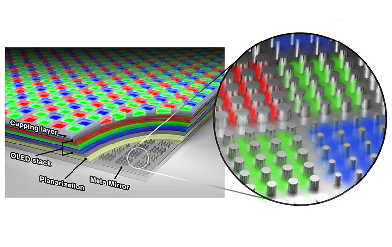 Illustration of the meta-OLED display and the underlying metaphotonic layer. (Image: Samsung Advanced Institute of Technology.)